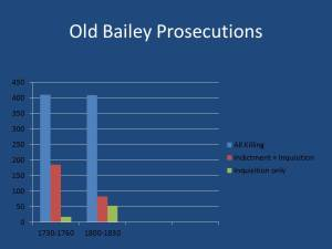 Old Bailey Prosecutions