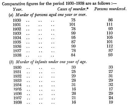Murders 1938